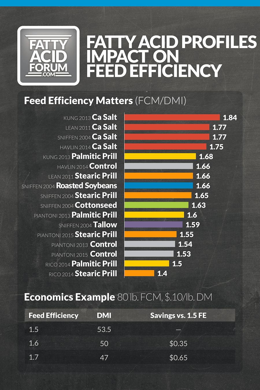 Fatty Acid Profiles Impact on Feed Efficiency
